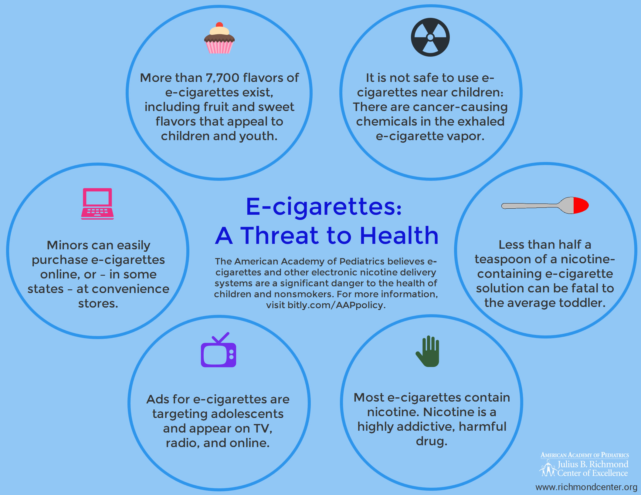 AAP E-Cigarette Dangers to Youth - Infographic