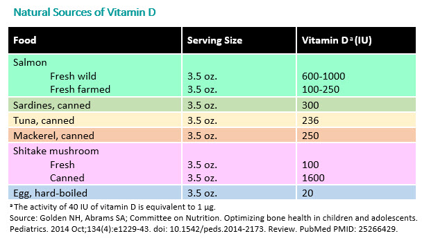 Natural Sources of Vitamin D - AAP Chart