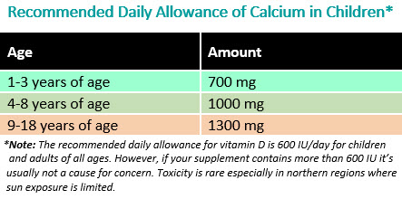 Recommended Daily Amount of Calcium in Children - HealthyChildren.org Table