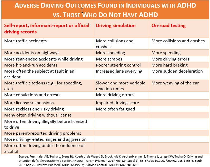Table - Adverse Driving Outcomes in Those with ADHD vs. Those without ADHD