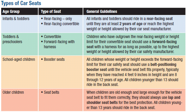 Types of Car Seats - American Academy of Pediatrics